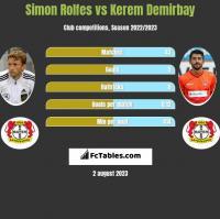 Simon Rolfes vs Kerem Demirbay h2h player stats
