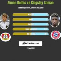 Simon Rolfes vs Kingsley Coman h2h player stats