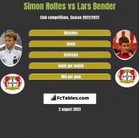 Simon Rolfes vs Lars Bender h2h player stats