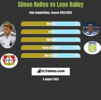 Simon Rolfes vs Leon Bailey h2h player stats