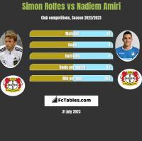 Simon Rolfes vs Nadiem Amiri h2h player stats