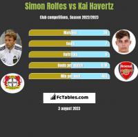 Simon Rolfes vs Kai Havertz h2h player stats