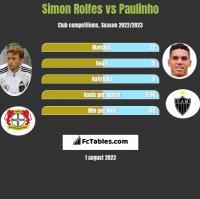 Simon Rolfes vs Paulinho h2h player stats