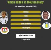 Simon Rolfes vs Moussa Diaby h2h player stats