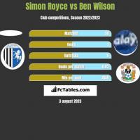 Simon Royce vs Ben Wilson h2h player stats