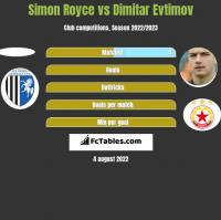 Simon Royce vs Dimitar Evtimov h2h player stats