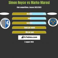 Simon Royce vs Marko Marosi h2h player stats