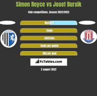 Simon Royce vs Josef Bursik h2h player stats