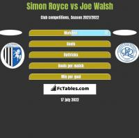 Simon Royce vs Joe Walsh h2h player stats