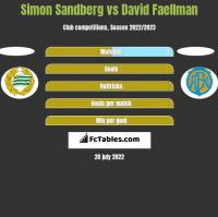 Simon Sandberg vs David Faellman h2h player stats