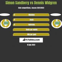 Simon Sandberg vs Dennis Widgren h2h player stats
