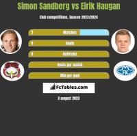 Simon Sandberg vs Eirik Haugan h2h player stats