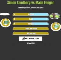 Simon Sandberg vs Mads Fenger h2h player stats