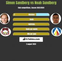 Simon Sandberg vs Noah Sundberg h2h player stats