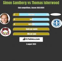 Simon Sandberg vs Thomas Isherwood h2h player stats