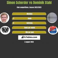 Simon Scherder vs Dominik Stahl h2h player stats