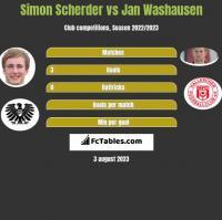 Simon Scherder vs Jan Washausen h2h player stats