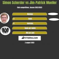 Simon Scherder vs Jim-Patrick Mueller h2h player stats