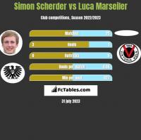 Simon Scherder vs Luca Marseiler h2h player stats