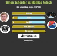 Simon Scherder vs Mathias Fetsch h2h player stats