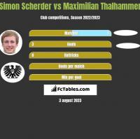 Simon Scherder vs Maximilian Thalhammer h2h player stats