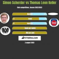 Simon Scherder vs Thomas Leon Keller h2h player stats