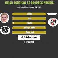 Simon Scherder vs Georgios Pintidis h2h player stats