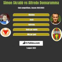 Simon Skrabb vs Alfredo Donnarumma h2h player stats
