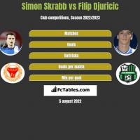 Simon Skrabb vs Filip Djuricic h2h player stats