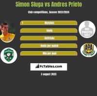 Simon Sluga vs Andres Prieto h2h player stats