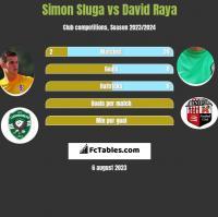 Simon Sluga vs David Raya h2h player stats