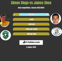 Simon Sluga vs James Shea h2h player stats