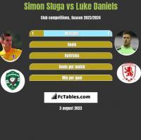Simon Sluga vs Luke Daniels h2h player stats