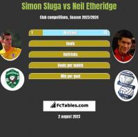 Simon Sluga vs Neil Etheridge h2h player stats