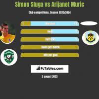 Simon Sluga vs Arijanet Muric h2h player stats