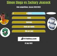 Simon Sluga vs Zachary Jeacock h2h player stats