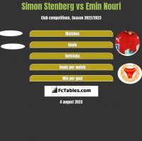Simon Stenberg vs Emin Nouri h2h player stats