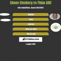 Simon Stenberg vs Fidan Aliti h2h player stats
