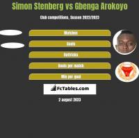 Simon Stenberg vs Gbenga Arokoyo h2h player stats