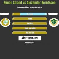 Simon Strand vs Alexander Berntsson h2h player stats