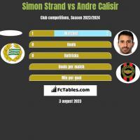 Simon Strand vs Andre Calisir h2h player stats