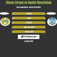 Simon Strand vs Daniel Bjoerkman h2h player stats