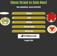 Simon Strand vs Emin Nouri h2h player stats
