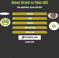 Simon Strand vs Fidan Aliti h2h player stats