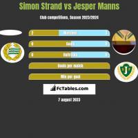 Simon Strand vs Jesper Manns h2h player stats