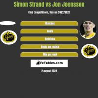 Simon Strand vs Jon Joensson h2h player stats