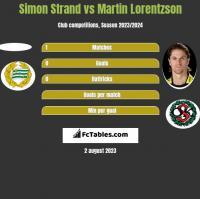 Simon Strand vs Martin Lorentzson h2h player stats