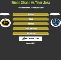 Simon Strand vs Tibor Joza h2h player stats