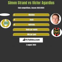 Simon Strand vs Victor Agardius h2h player stats