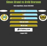 Simon Strand vs Arvid Brorsson h2h player stats